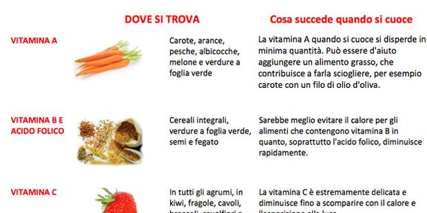 Alimenti e vitamine, cosa si perde nella cottura?